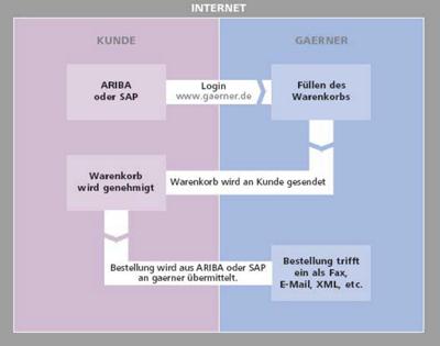 E Shop Gaerner Deutschland