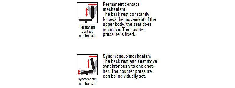 Ergonomics in the workplace wt$