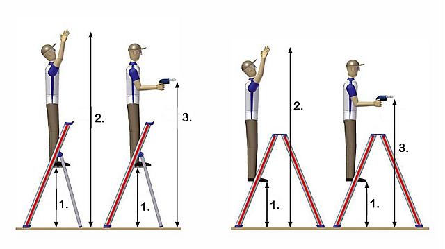 Doplnkové informácie k výberu veľkosti rebríka pha